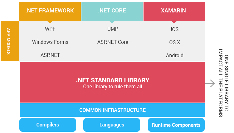 structure of dot net tech stack after the introduction of dot net standard