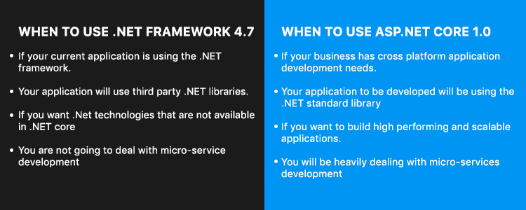 when to use different dot net components