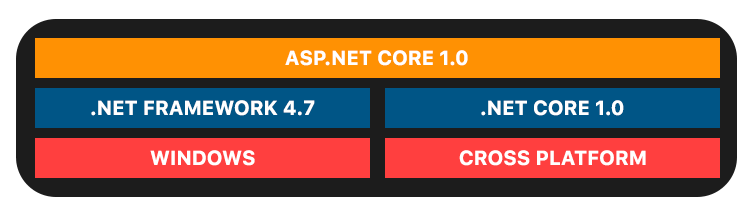 constituents of ASP.NET CORE 1.0