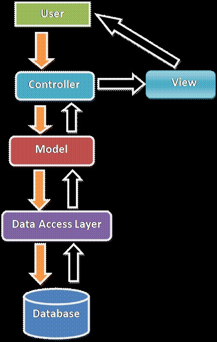 mvc flow diagram showing detailed functioning of MVC architecture