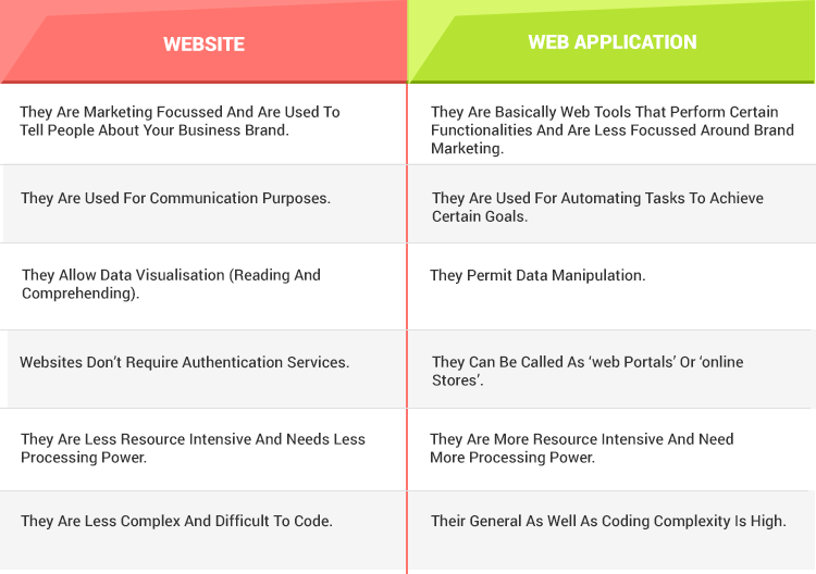 website and web application differences that are mandatory to understand