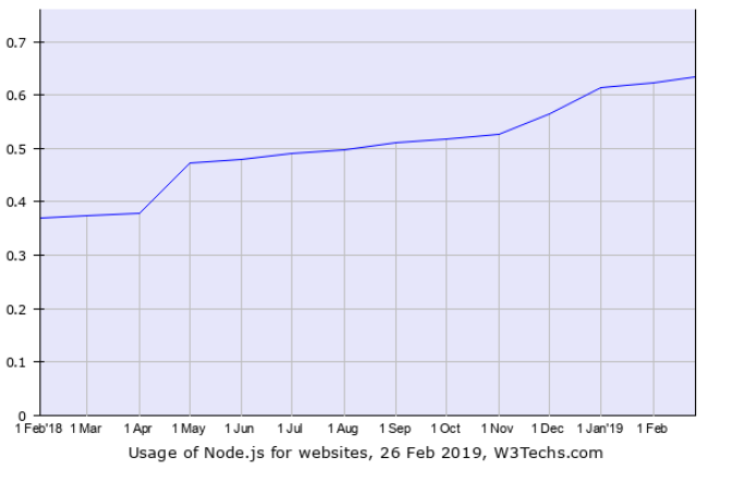 The rise in the no. of Applications built using Node.js is a testimony to How popular Node js development is.