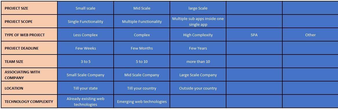 parameters determining how much it cost to hire web developer