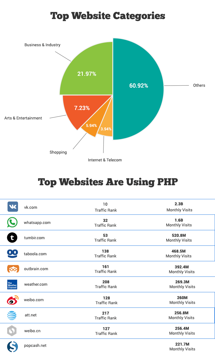 statistics of the top website categories using the PHP technology