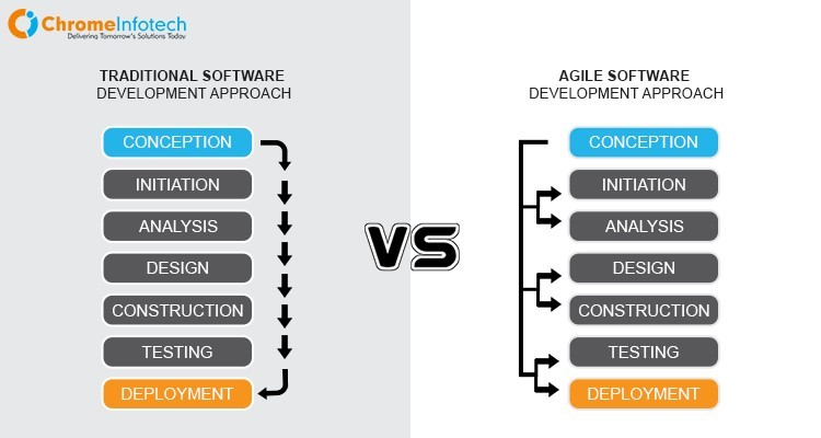 chromeinfotech explains difference between traditional and agile method
