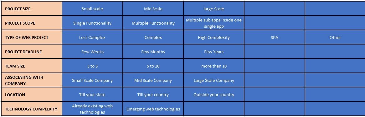 CakePHP app development cost from a recognised CakePHP Development Company