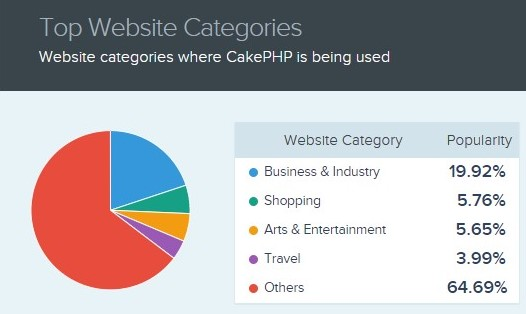 leading industry segments that hire cakephp developer teams to build cakephp apps