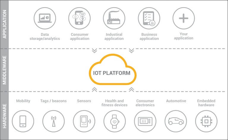 IOT Development Company uses IOT Cloud Platforms as the middle-ware