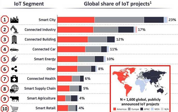 Industry Segments an IOT Application Development Company often works with