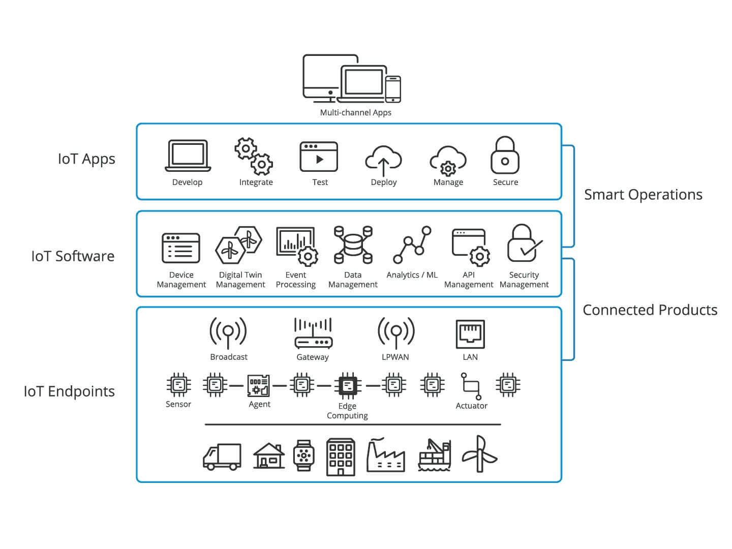 Components of IOT Solution explained by an IOT Development Company