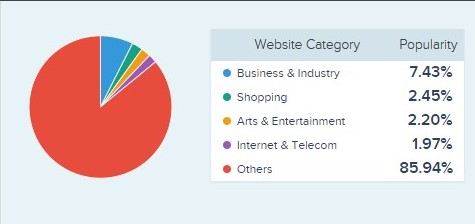 Various categories of Web App that can be built by an angularJS developer