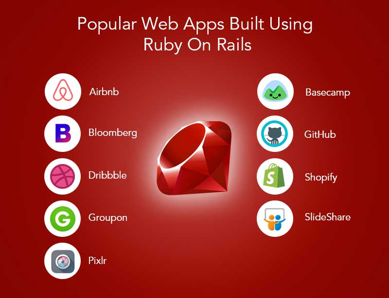 there are many popular Web Apps built using ruby on rails