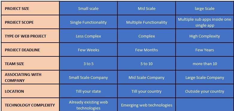 Cost to avail high quality zend development services