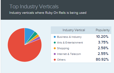 Industry verticals that uses ruby on rails for their Web Application