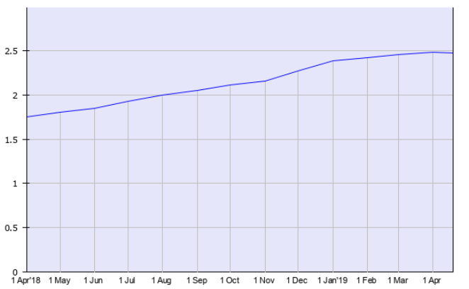 The number of Ruby on Rails Websites and Applications are continuously increasing