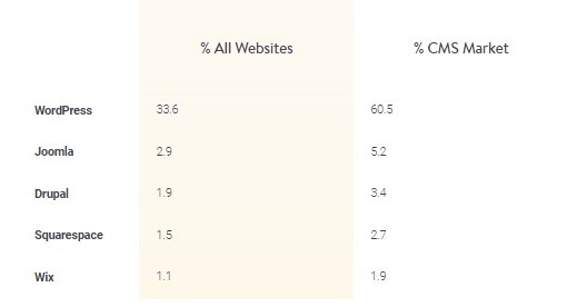 wordpress market share as compared to other CMS platforms