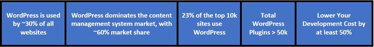 wordpress facts justifying its market demand