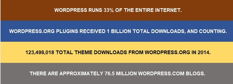 The wordpress technology is quite popular and used by millions of users worldwide