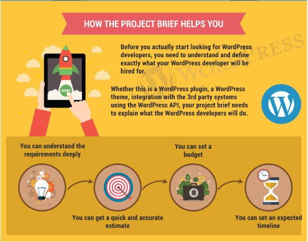 before you hire wordpress developer, design a project brief to know how to hire the best partner