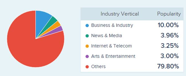 Top industry verticals that functions through high quality zend development services