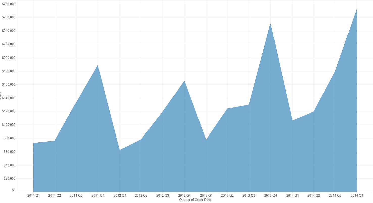 data visualization using area charts