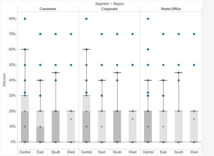 data visualization using box and whiskers graph