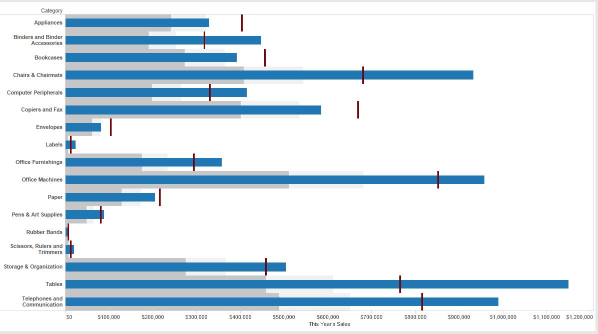 data visualization using bullet graphs