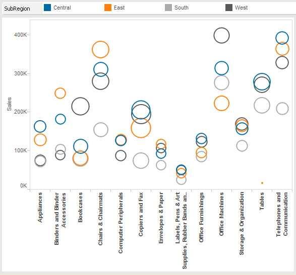 data visualization using circle views