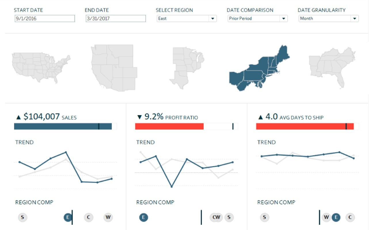 dashboard made using data visualization