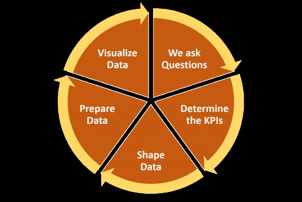data visualization process