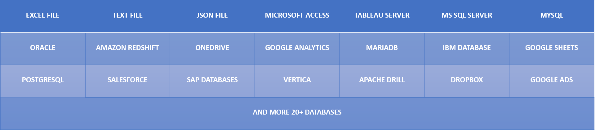 25+ Databases used at ChromeInfotech for data visualization