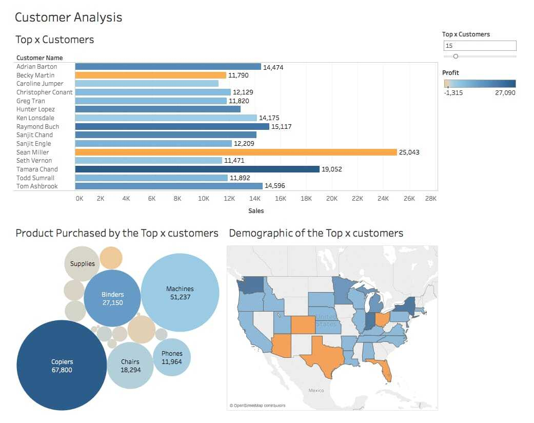 data visualization reporting using infographics