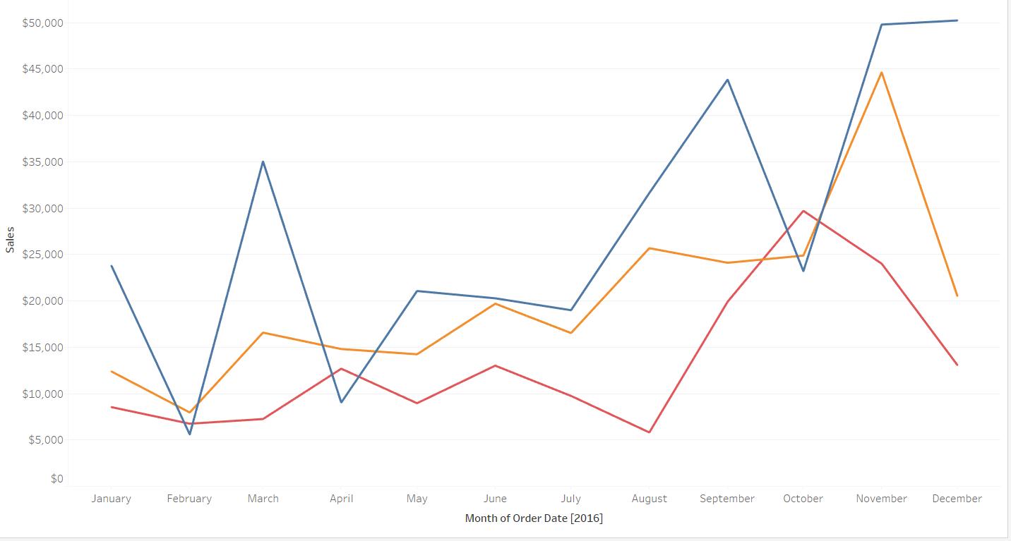 data visualization using dual line graph