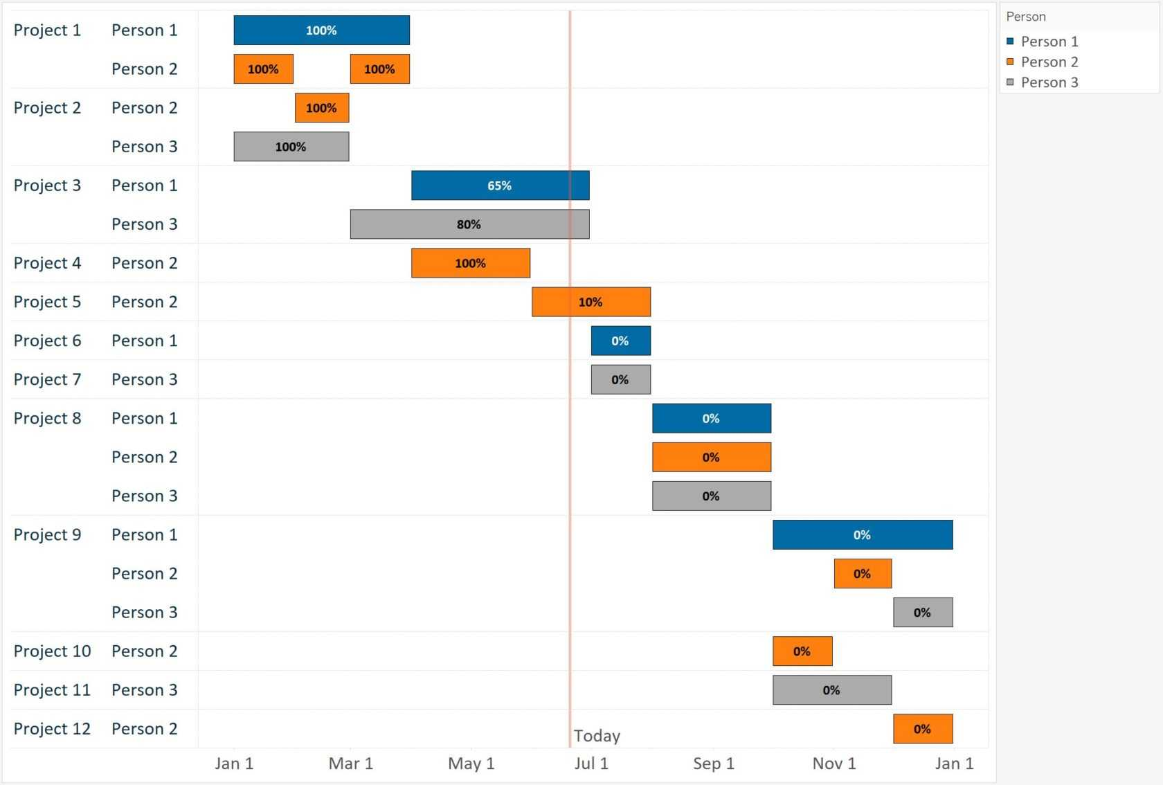 data visualization using gantt charts