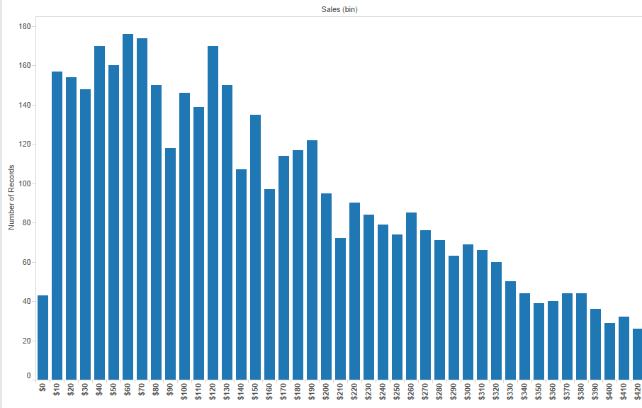 data visualization using histogram