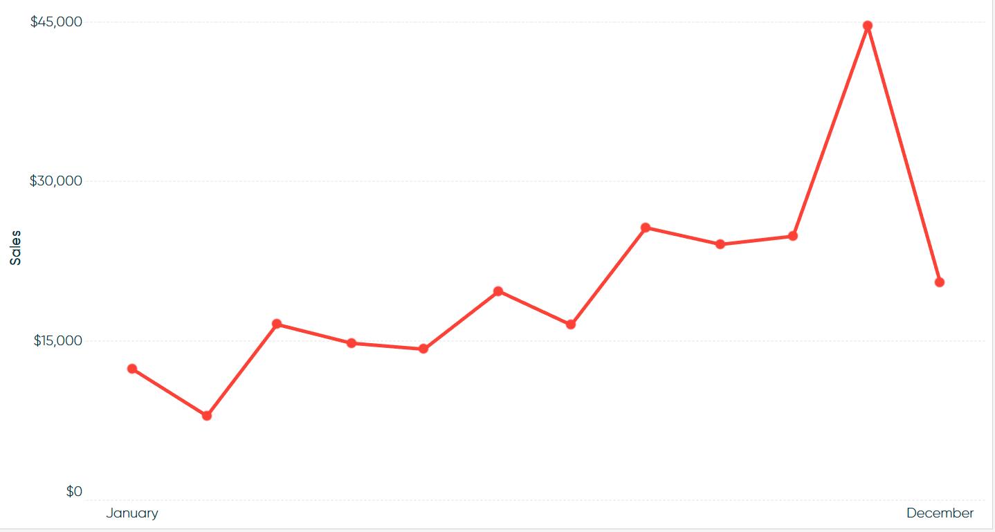 data visualization using single line graphs