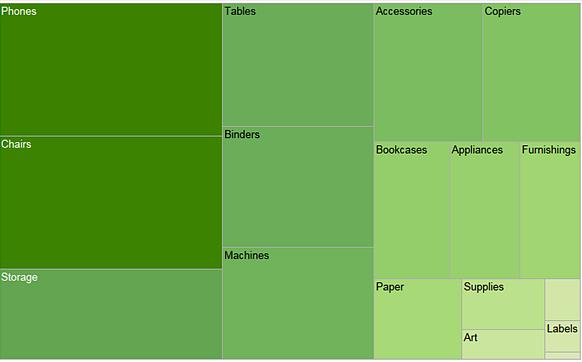 data visualization using tree maps