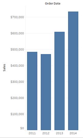 data visualization using vertical bar graphs