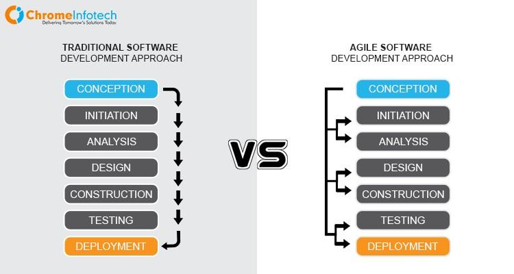 codeigniter development methodology